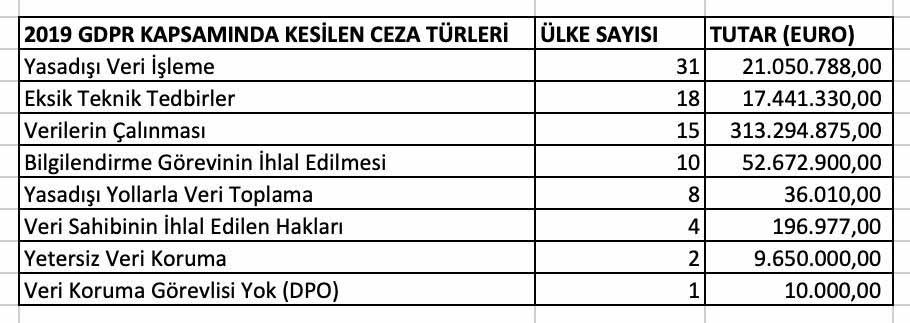 GDPR 2019 Yılı Ceza Tutarları ve Türkiye'deki Durum 1
